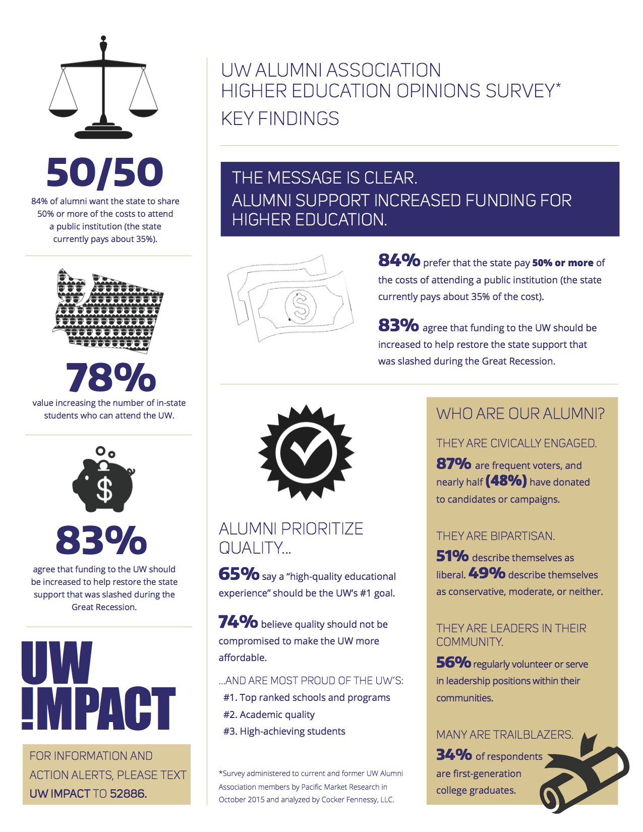 UW IMPACT KEY FINDINGS_0105